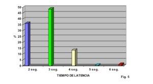 TIEMPO DE LATENCIA